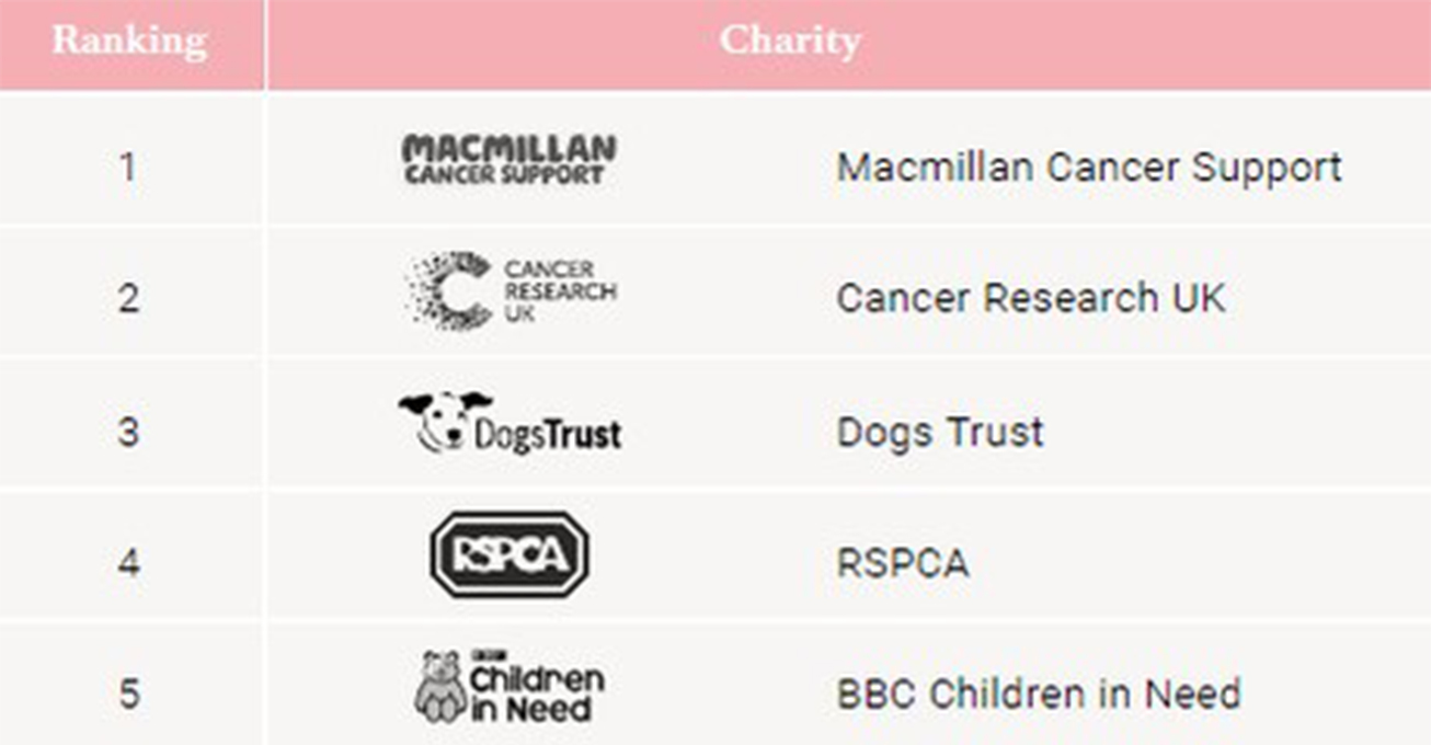 New study: Macmillan, Cancer Research UK and Dog's Trust are 'most loved' charities in UK